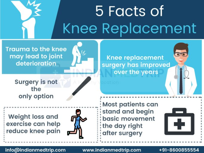 facts-of-Knee-replacement